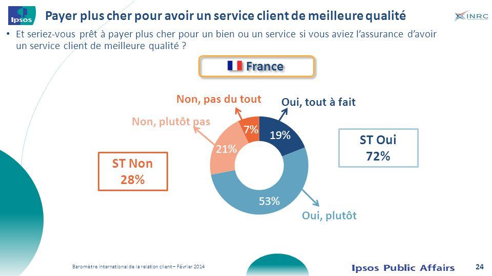 Payer plus cher pour avoir un service client de meilleure qualité France Oui, tout à fait Oui, plutôt Non, plutôt pas Non, pas du tout ST Oui 72% ST N