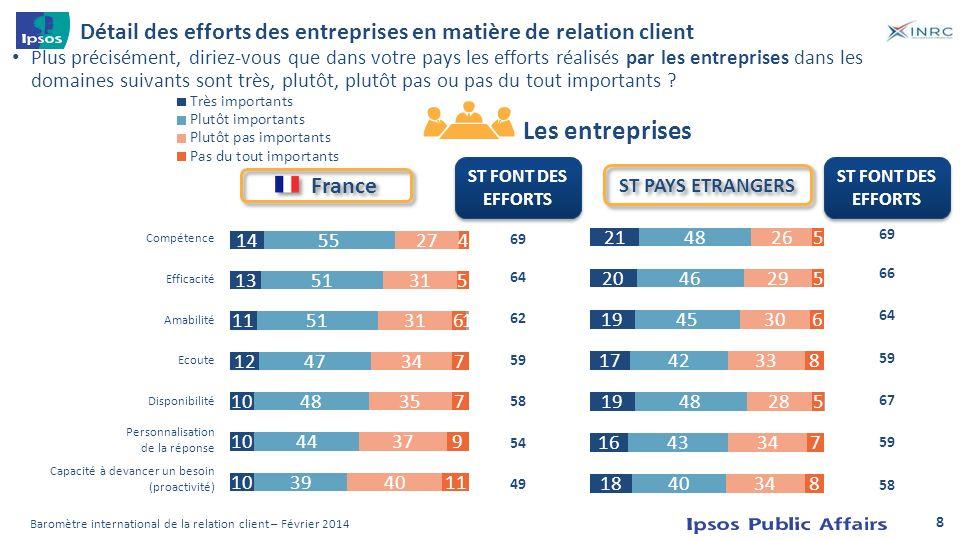 Détail des efforts des entreprises en matière de relation client Plus précisément, diriez-vous que dans votre pays les efforts réalisés par les entrep