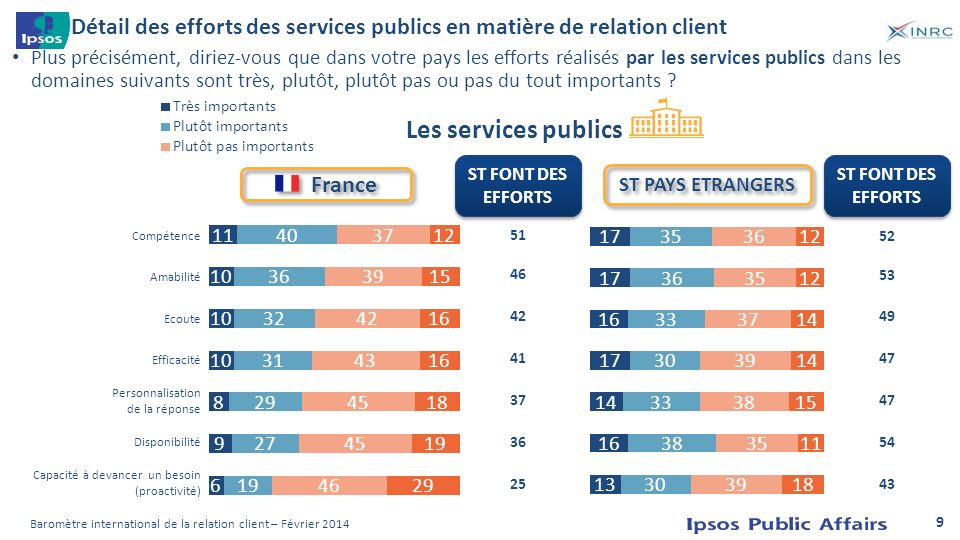 Détail des efforts des services publics en matière de relation client Plus précisément, diriez-vous que dans votre pays les efforts réalisés par les s