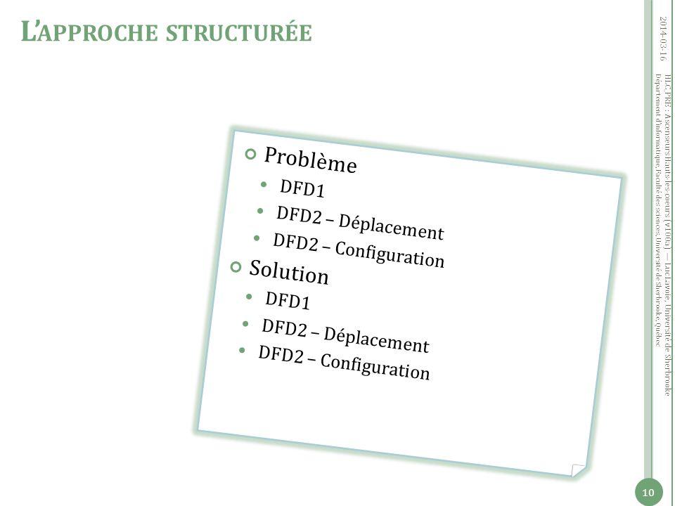Département dinformatique, Faculté des sciences, Université de Sherbrooke, Québec Problème DFD1 DFD2 – Déplacement DFD2 – Configuration Solution DFD1