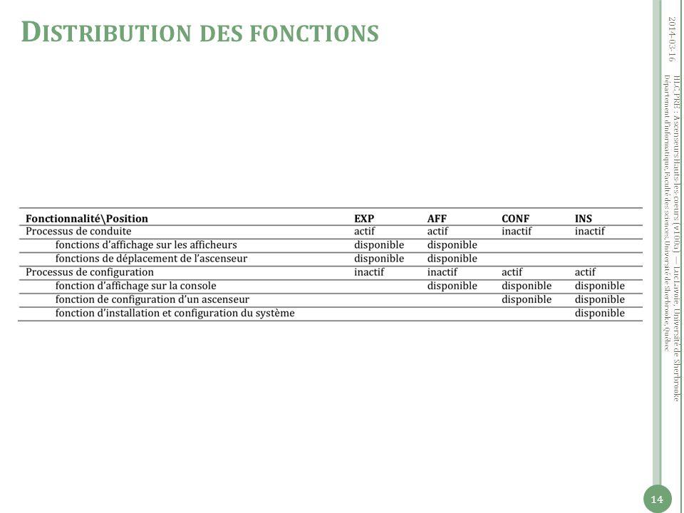 Département dinformatique, Faculté des sciences, Université de Sherbrooke, Québec 2014-03-16 HLC_PRE : Ascenseurs Hauts-les-coeurs (v100a) Luc Lavoie, Université de Sherbrooke 14 D ISTRIBUTION DES FONCTIONS