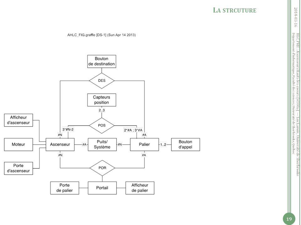 Département dinformatique, Faculté des sciences, Université de Sherbrooke, Québec 2014-03-16 19 L A STRCUTURE HLC_PRE : Ascenseurs Hauts-les-coeurs (v100a) Luc Lavoie, Université de Sherbrooke