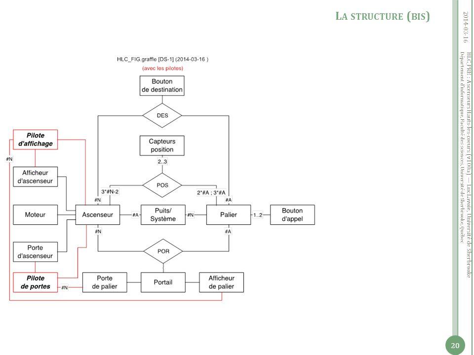 Département dinformatique, Faculté des sciences, Université de Sherbrooke, Québec 2014-03-16 20 L A STRUCTURE ( BIS ) HLC_PRE : Ascenseurs Hauts-les-coeurs (v100a) Luc Lavoie, Université de Sherbrooke