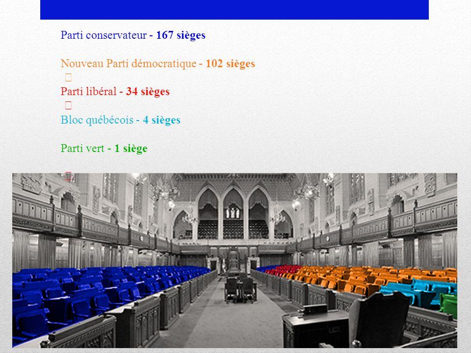 Parti conservateur - 167 sièges Nouveau Parti démocratique - 102 sièges Parti libéral - 34 sièges Bloc québécois - 4 sièges Parti vert - 1 siège