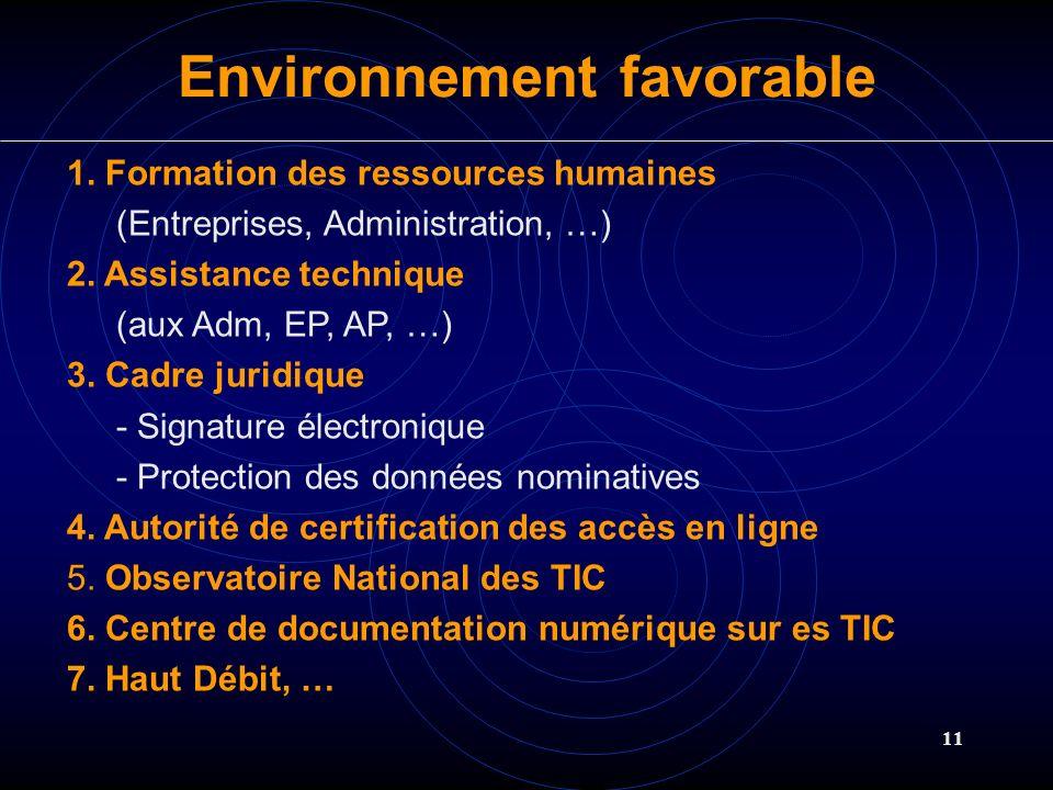 11 1. Formation des ressources humaines (Entreprises, Administration, …) 2. Assistance technique (aux Adm, EP, AP, …) 3. Cadre juridique - Signature é