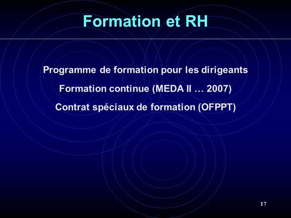 17 Formation et RH Programme de formation pour les dirigeants Formation continue (MEDA II … 2007) Contrat spéciaux de formation (OFPPT)