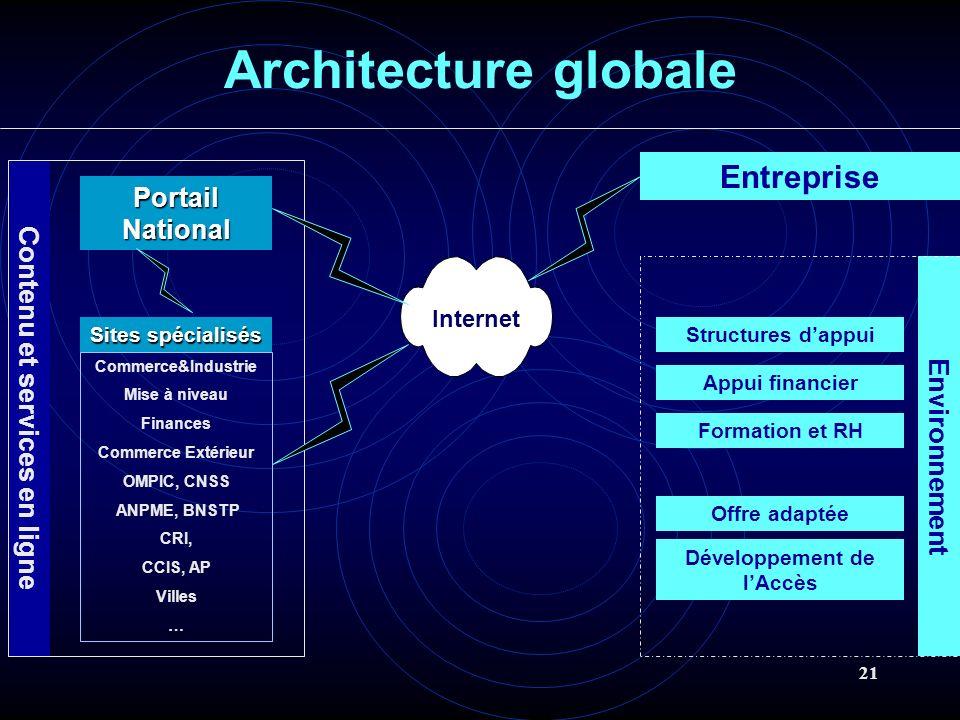 21 Contenu et services en ligne Architecture globale Entreprise Environnement PortailNational Sites spécialisés Commerce&Industrie Mise à niveau Finan