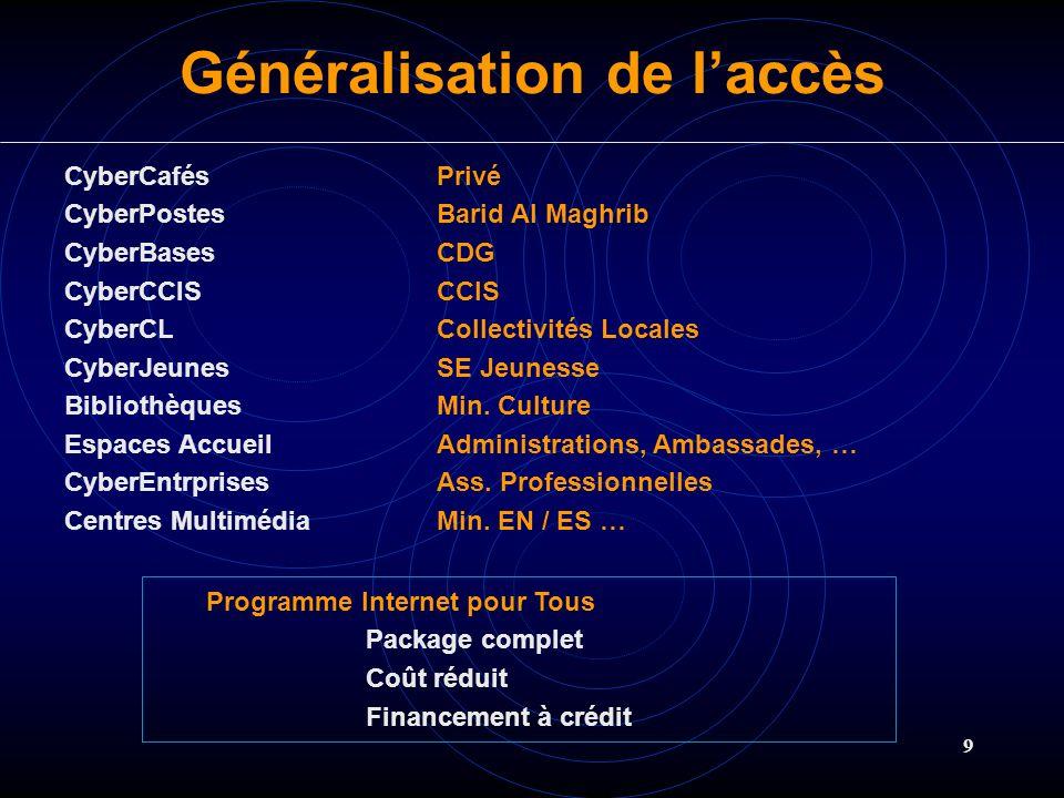 9 Généralisation de laccès CyberCafésPrivé CyberPostesBarid Al Maghrib CyberBasesCDG CyberCCISCCIS CyberCLCollectivités Locales CyberJeunes SE Jeuness