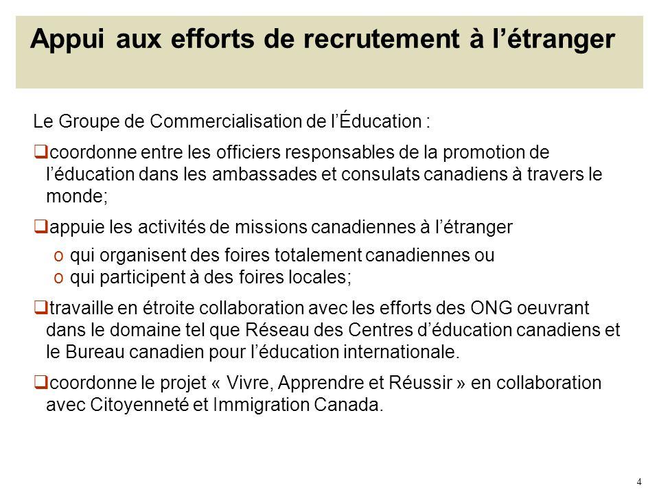 4 Appui aux efforts de recrutement à létranger Le Groupe de Commercialisation de lÉducation : coordonne entre les officiers responsables de la promoti