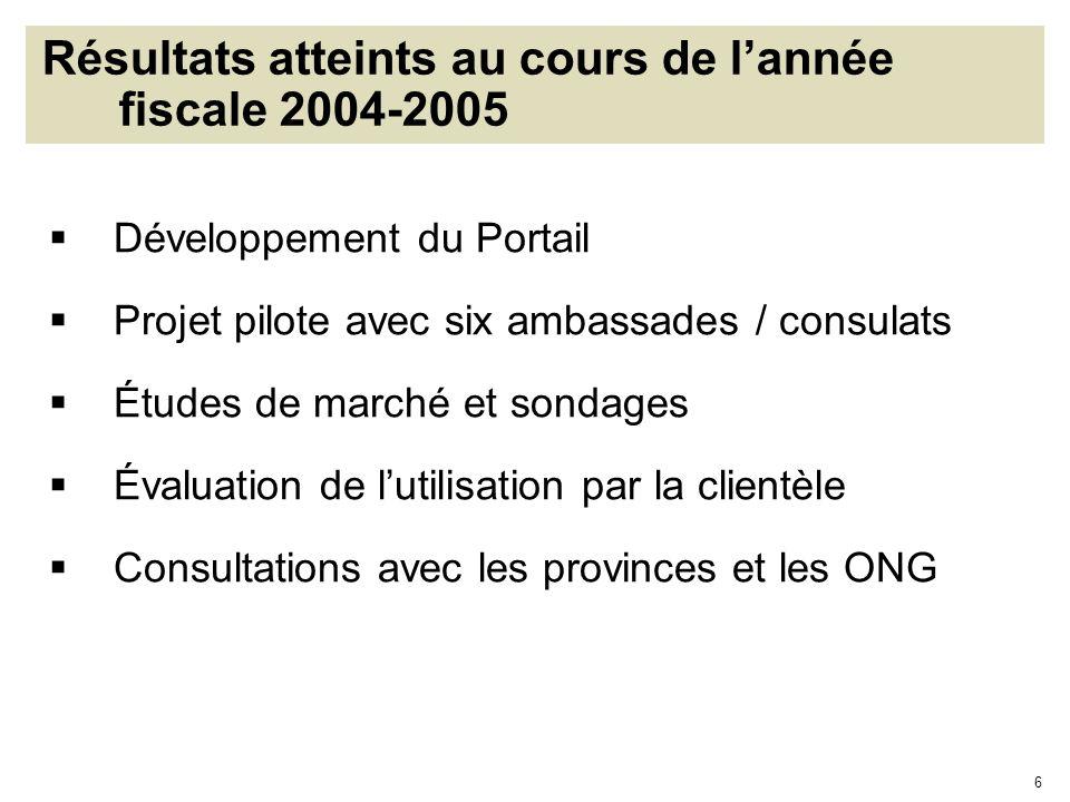 6 Résultats atteints au cours de lannée fiscale 2004-2005 Développement du Portail Projet pilote avec six ambassades / consulats Études de marché et s