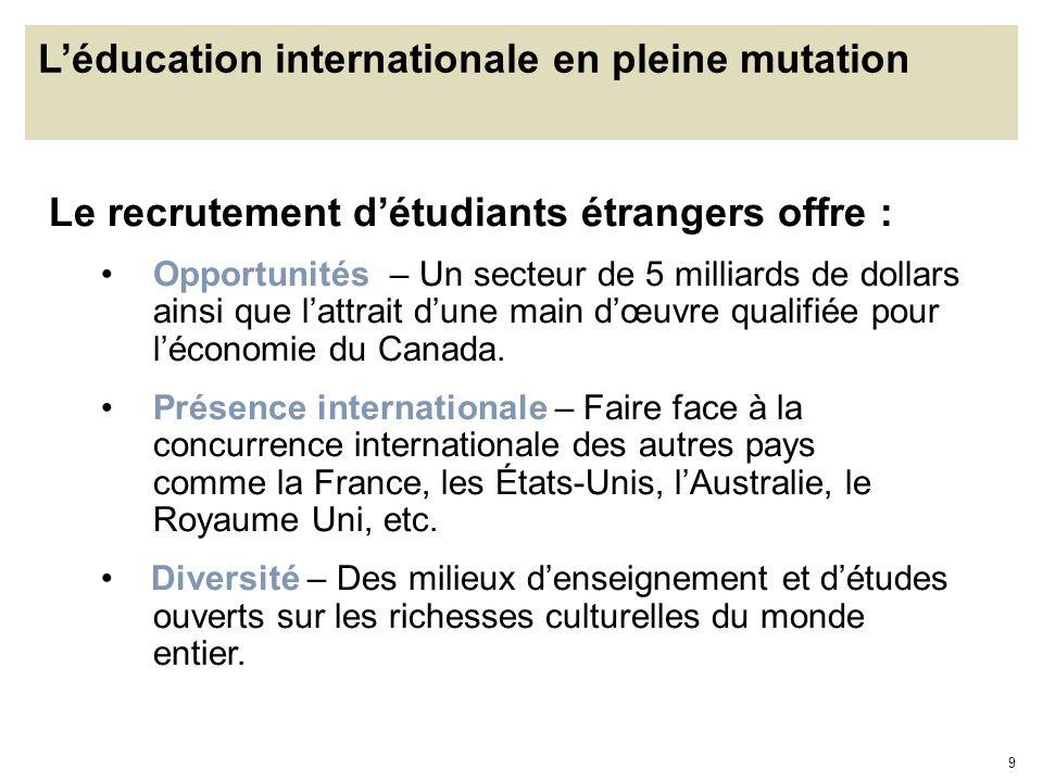 9 Léducation internationale en pleine mutation Le recrutement détudiants étrangers offre : Opportunités – Un secteur de 5 milliards de dollars ainsi q