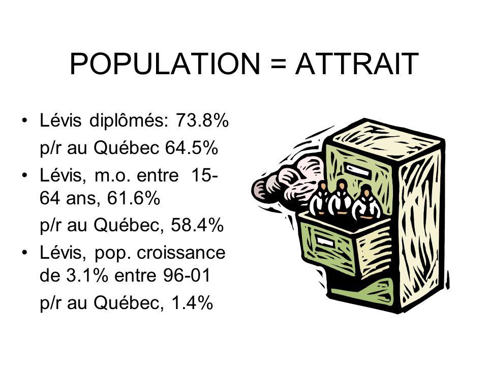 POPULATION = ATTRAIT Lévis diplômés: 73.8% p/r au Québec 64.5% Lévis, m.o.