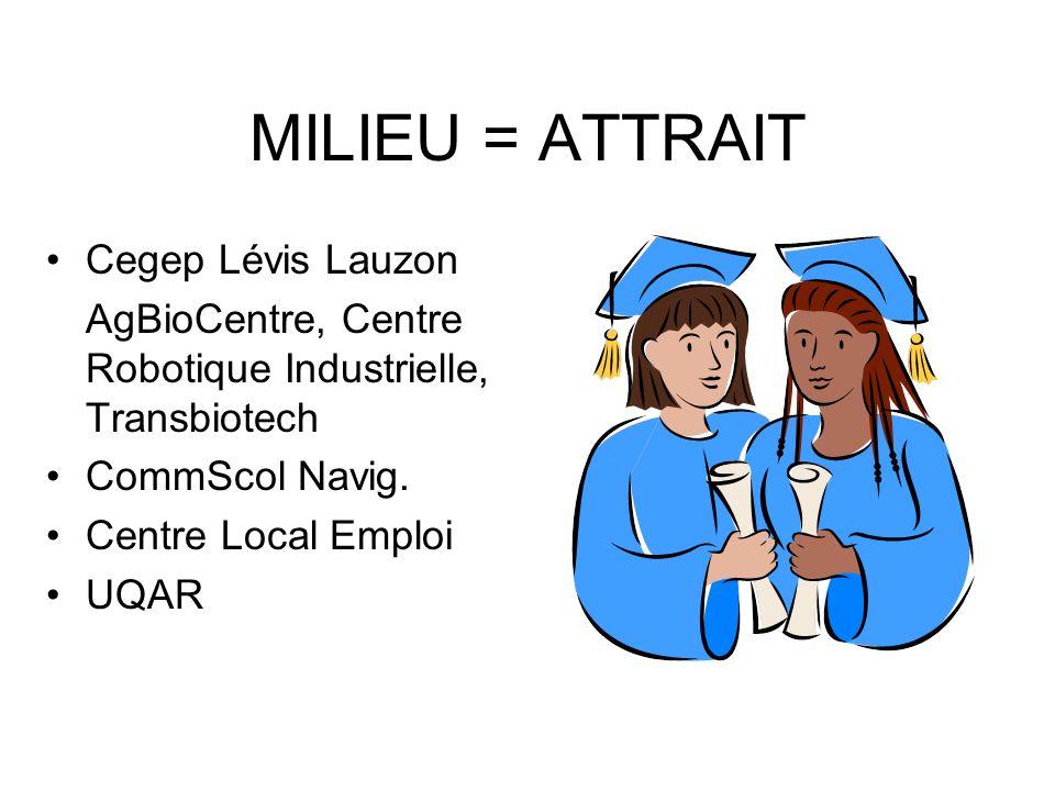 MILIEU = ATTRAIT Cegep Lévis Lauzon AgBioCentre, Centre Robotique Industrielle, Transbiotech CommScol Navig.