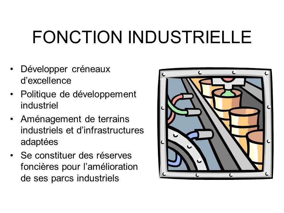 FONCTION INDUSTRIELLE Développer créneaux dexcellence Politique de développement industriel Aménagement de terrains industriels et dinfrastructures adaptées Se constituer des réserves foncières pour lamélioration de ses parcs industriels