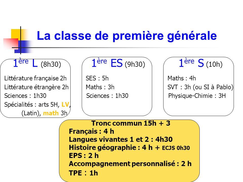 La classe de première générale 1 ère L (8h30) 1 ère ES (9h30) 1 ère S (10h) Littérature française 2h SES : 5h Maths : 4h Littérature étrangère 2h Maths : 3h SVT : 3h (ou SI à Pablo) Sciences : 1h30 Sciences : 1h30 Physique-Chimie : 3H Spécialités : arts 5H, LV, (Latin), math 3h Tronc commun 15h + 3 Français : 4 h Langues vivantes 1 et 2 : 4h30 Histoire géographie : 4 h + ECJS 0h30 EPS : 2 h Accompagnement personnalisé : 2 h TPE : 1h