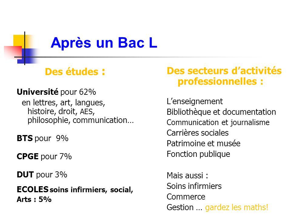 Après un Bac L Des études : Université pour 62% en lettres, art, langues, histoire, droit, AES, philosophie, communication… BTS pour 9% CPGE pour 7% D