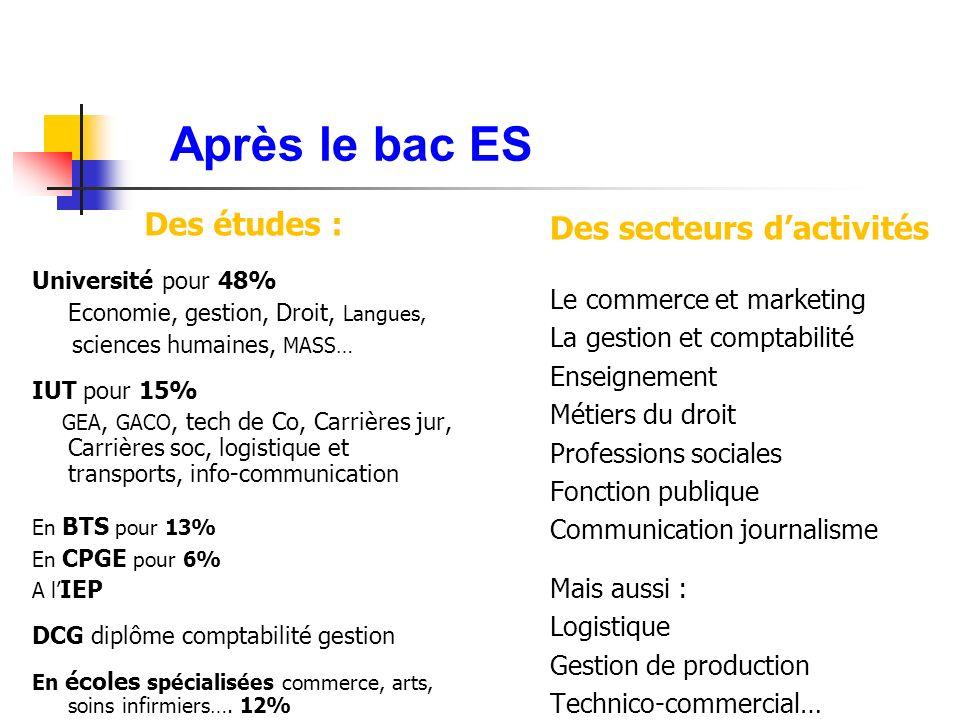 Après le bac ES Des études : Université pour 48% Economie, gestion, Droit, Langues, sciences humaines, MASS… IUT pour 15% GEA, GACO, tech de Co, Carri