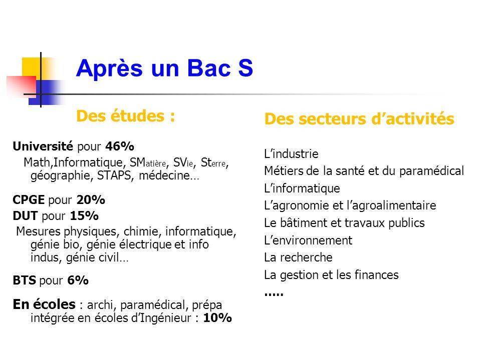 Après un Bac S Des études : Université pour 46% Math,Informatique, SM atière, SV ie, St erre, géographie, STAPS, médecine… CPGE pour 20% DUT pour 15%
