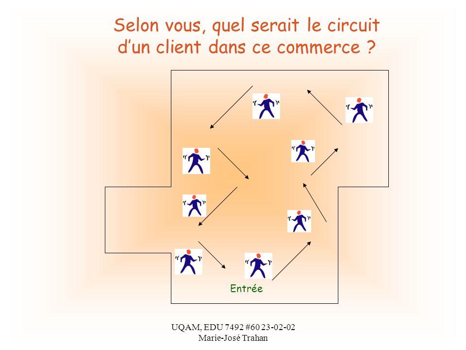 UQAM, EDU 7492 #60 23-02-02 Marie-José Trahan Entrée Selon vous, quel serait le circuit dun client dans ce commerce