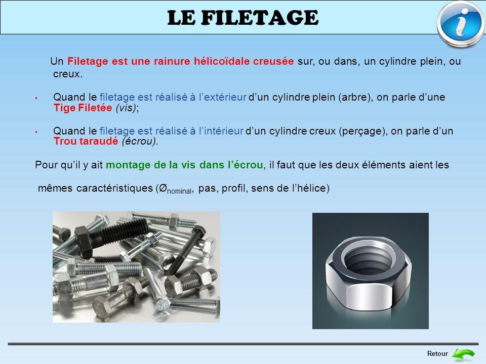 LE FILETAGE Retour Un Filetage est une rainure hélicoïdale creusée sur, ou dans, un cylindre plein, ou creux. Quand le filetage est réalisé à lextérie