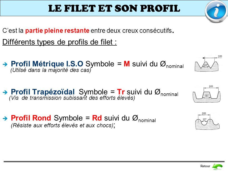 LE FILET ET SON PROFIL Retour Cest la partie pleine restante entre deux creux consécutifs. Différents types de profils de filet : Profil Métrique I.S.