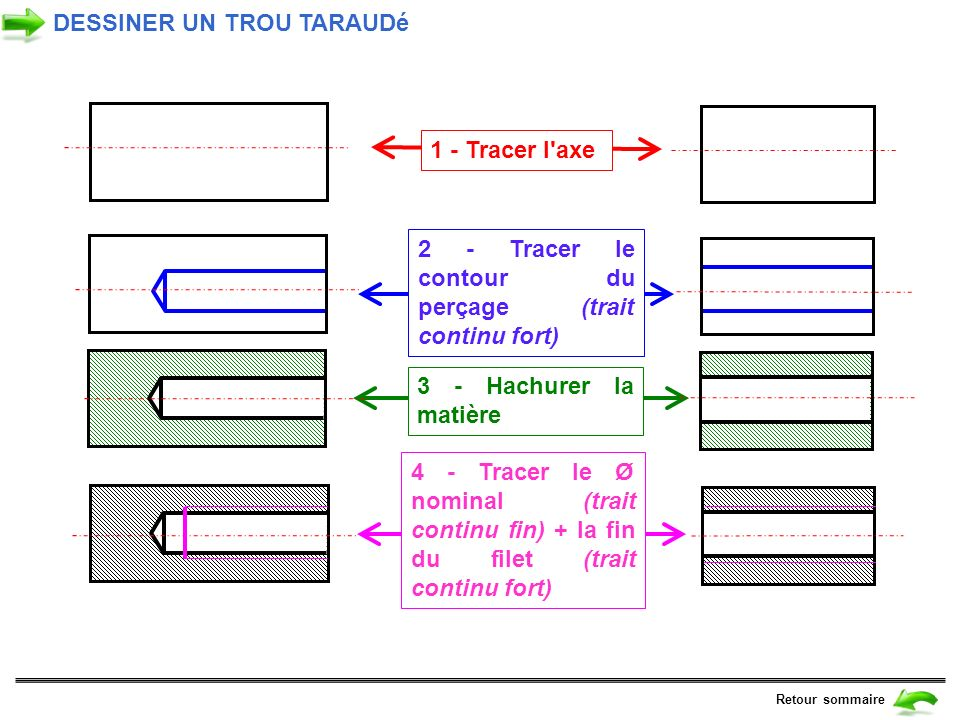 DESSINER UN TROU TARAUDé Retour sommaire 4 - Tracer le Ø nominal (trait continu fin) + la fin du filet (trait continu fort) 1 - Tracer l'axe 2 - Trace