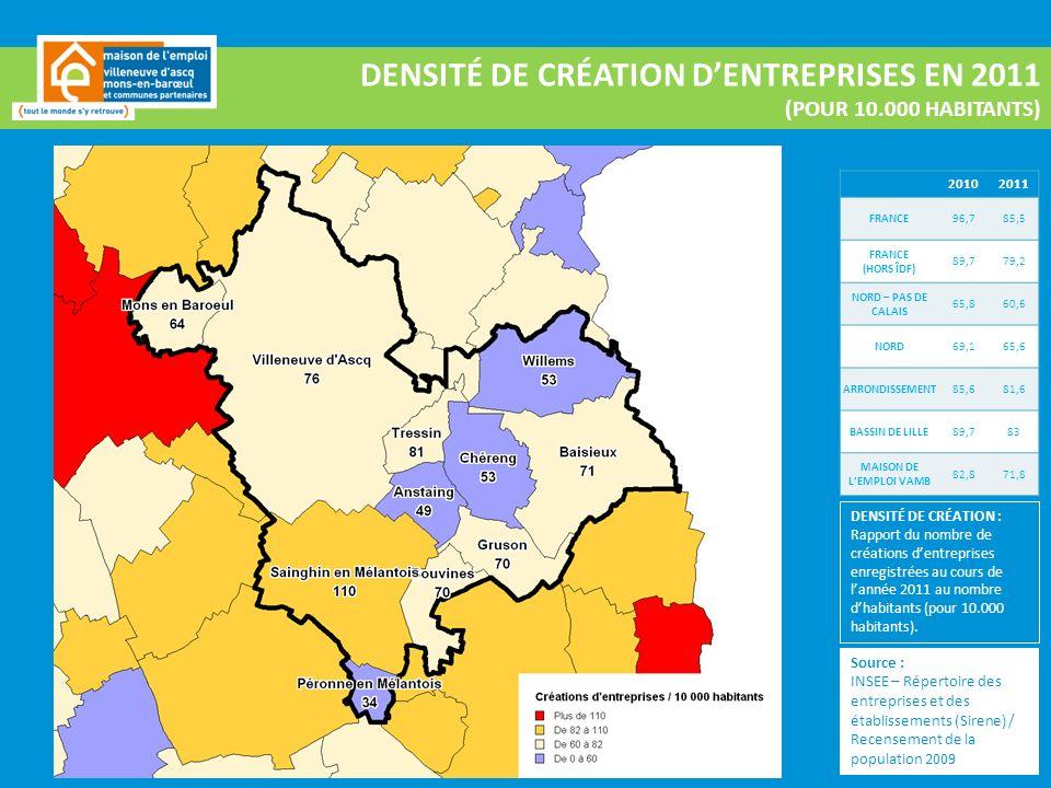 Source : INSEE – Répertoire des entreprises et des établissements (Sirene) / Recensement de la population 2009 DENSITÉ DE CRÉATION DENTREPRISES EN 2011 (POUR 10.000 HABITANTS) 20102011 FRANCE96,785,5 FRANCE (HORS ÎDF) 89,779,2 NORD – PAS DE CALAIS 65,860,6 NORD69,165,6 ARRONDISSEMENT85,681,6 BASSIN DE LILLE89,783 MAISON DE LEMPLOI VAMB 82,871,8 DENSITÉ DE CRÉATION : Rapport du nombre de créations dentreprises enregistrées au cours de lannée 2011 au nombre dhabitants (pour 10.000 habitants).
