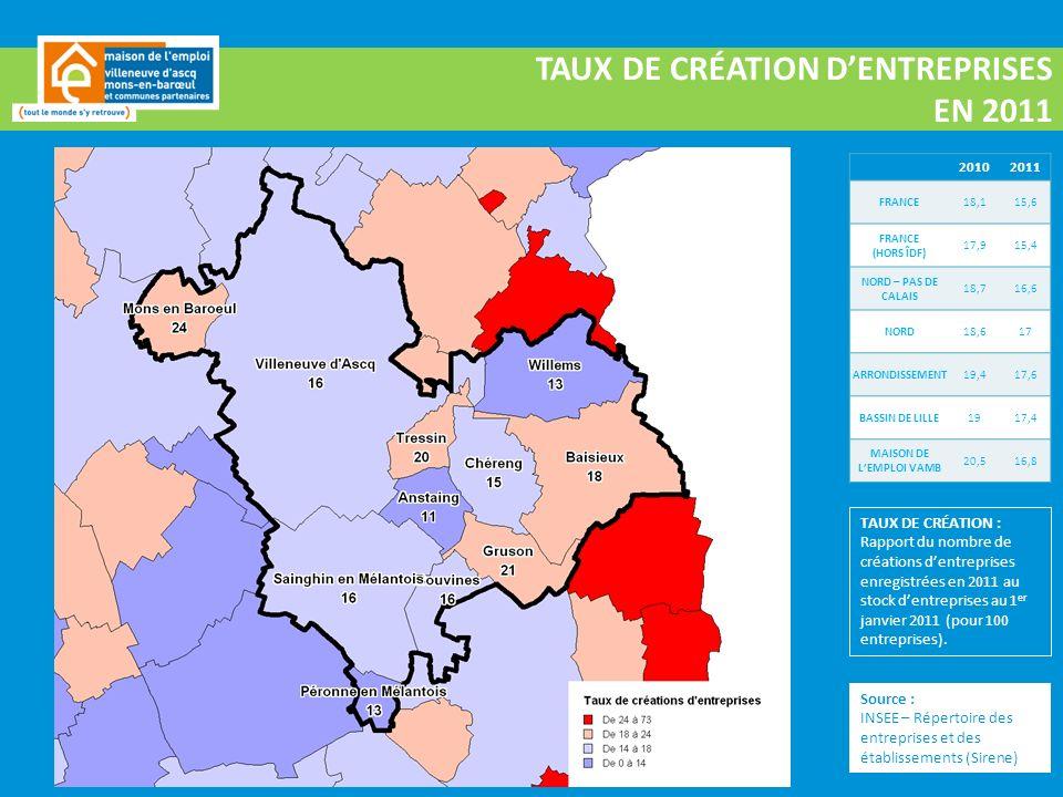 Source : INSEE – Répertoire des entreprises et des établissements (Sirene) TAUX DE CRÉATION DENTREPRISES EN 2011 20102011 FRANCE18,115,6 FRANCE (HORS ÎDF) 17,915,4 NORD – PAS DE CALAIS 18,716,6 NORD18,617 ARRONDISSEMENT19,417,6 BASSIN DE LILLE1917,4 MAISON DE LEMPLOI VAMB 20,516,8 TAUX DE CRÉATION : Rapport du nombre de créations dentreprises enregistrées en 2011 au stock dentreprises au 1 er janvier 2011 (pour 100 entreprises).