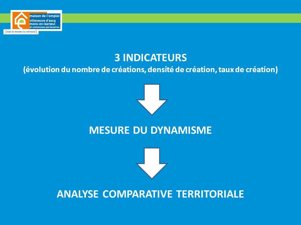 3 INDICATEURS (évolution du nombre de créations, densité de création, taux de création) MESURE DU DYNAMISME ANALYSE COMPARATIVE TERRITORIALE
