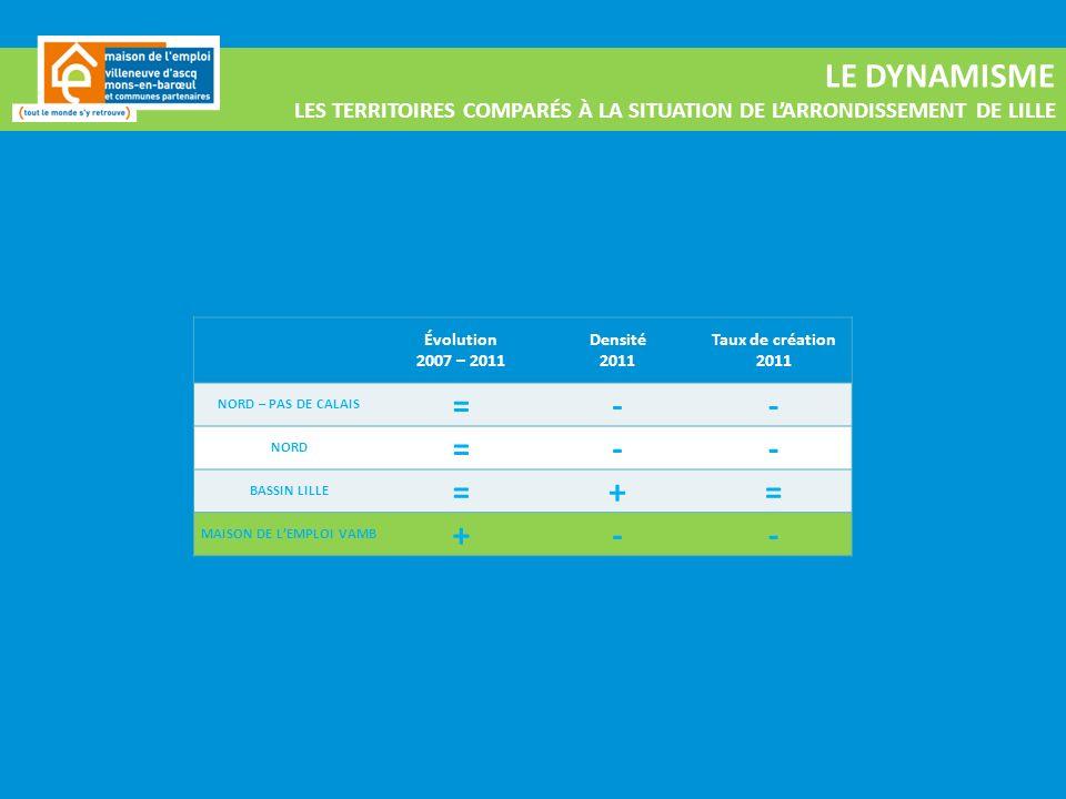 LE DYNAMISME LES TERRITOIRES COMPARÉS À LA SITUATION DE LARRONDISSEMENT DE LILLE Évolution 2007 – 2011 Densité 2011 Taux de création 2011 NORD – PAS DE CALAIS =-- NORD =-- BASSIN LILLE =+= MAISON DE LEMPLOI VAMB +--