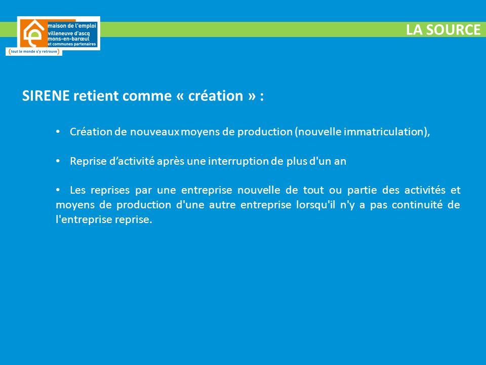 LES CREATIONS PAR SECTEUR DACTIVITE Source : INSEE – Répertoire des entreprises et des établissements (Sirene) Territoire de la MDE VAMBTerritoire de larrondissement de Lille