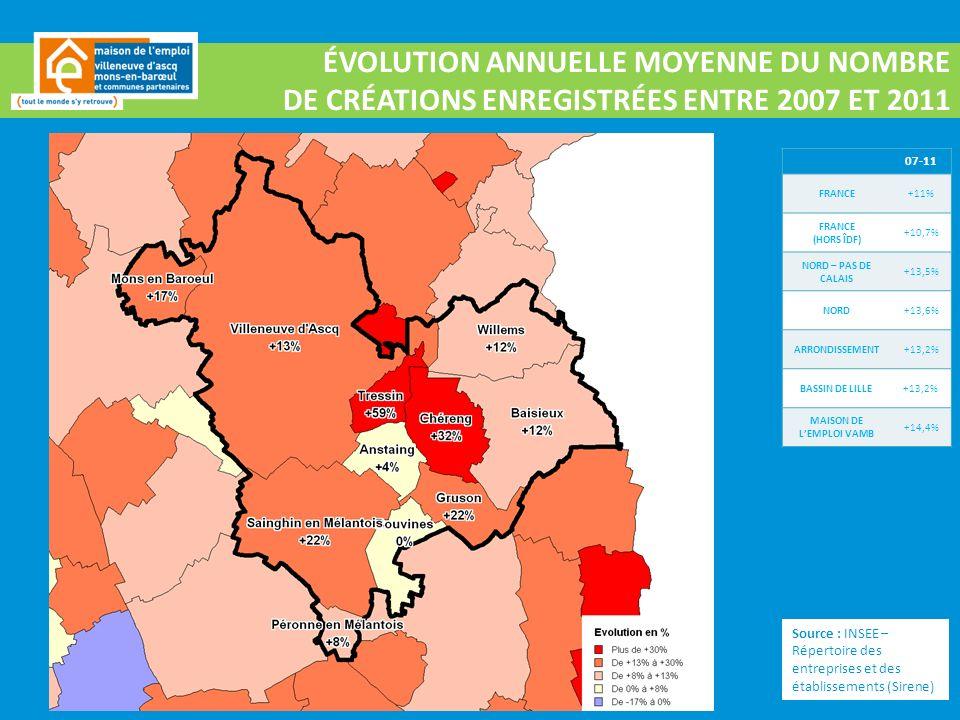 ÉVOLUTION ANNUELLE MOYENNE DU NOMBRE DE CRÉATIONS ENREGISTRÉES ENTRE 2007 ET 2011 07-11 FRANCE+11% FRANCE (HORS ÎDF) +10,7% NORD – PAS DE CALAIS +13,5% NORD+13,6% ARRONDISSEMENT+13,2% BASSIN DE LILLE+13,2% MAISON DE LEMPLOI VAMB +14,4% Source : INSEE – Répertoire des entreprises et des établissements (Sirene)