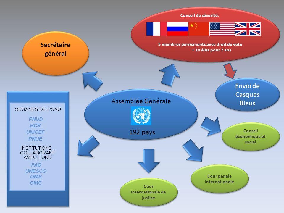 Le Conseil de sécurité Cest l organe exécutif des Nations unies.