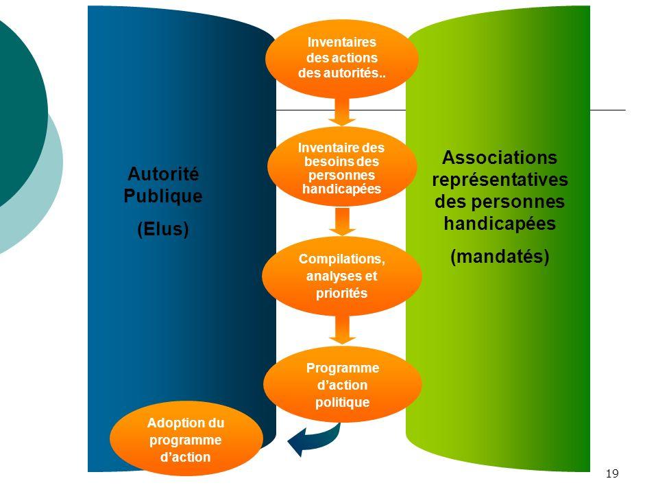 19 Inventaire des besoins des personnes handicapées Compilations, analyses et priorités Programme daction politique Autorité Publique (Elus) Associati