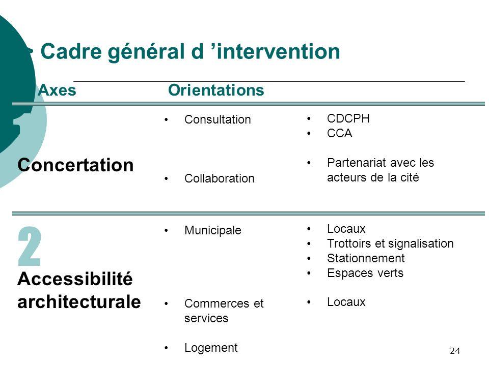 24 1 > Cadre général d intervention AxesOrientations Concertation Consultation Collaboration CDCPH CCA Partenariat avec les acteurs de la cité Municip