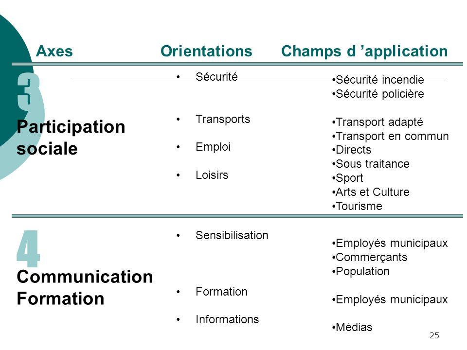 25 4 3 AxesOrientations Participation sociale Communication Formation Sécurité Transports Emploi Loisirs Sensibilisation Formation Informations Sécuri