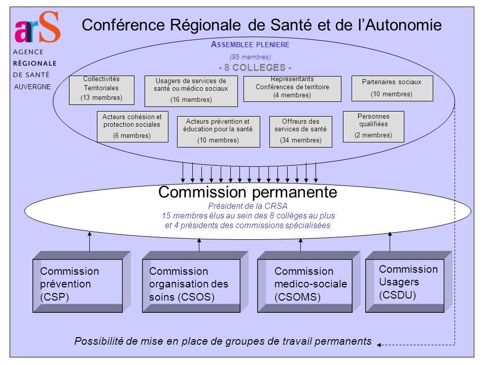 AUVERGNE Conférence Régionale de Santé et de lAutonomie A SSEMBLEE PLENIERE (95 membres) Collectivités Territoriales (13 membres) Acteurs cohésion et