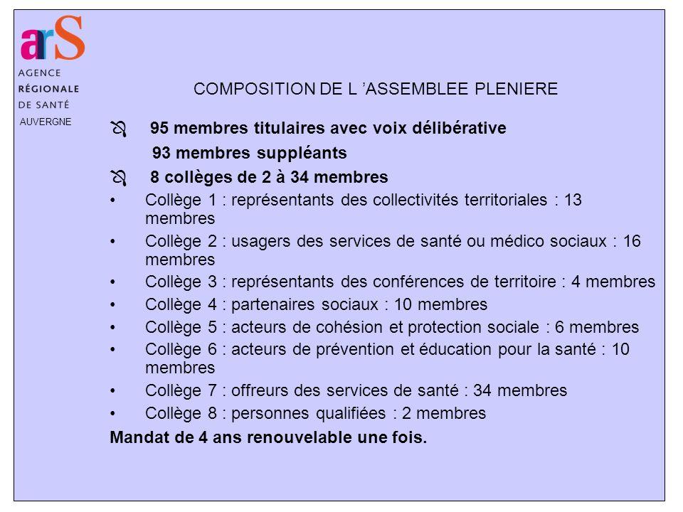 AUVERGNE COMPOSITION DE L ASSEMBLEE PLENIERE Ô 95 membres titulaires avec voix délibérative 93 membres suppléants Ô 8 collèges de 2 à 34 membres Collè