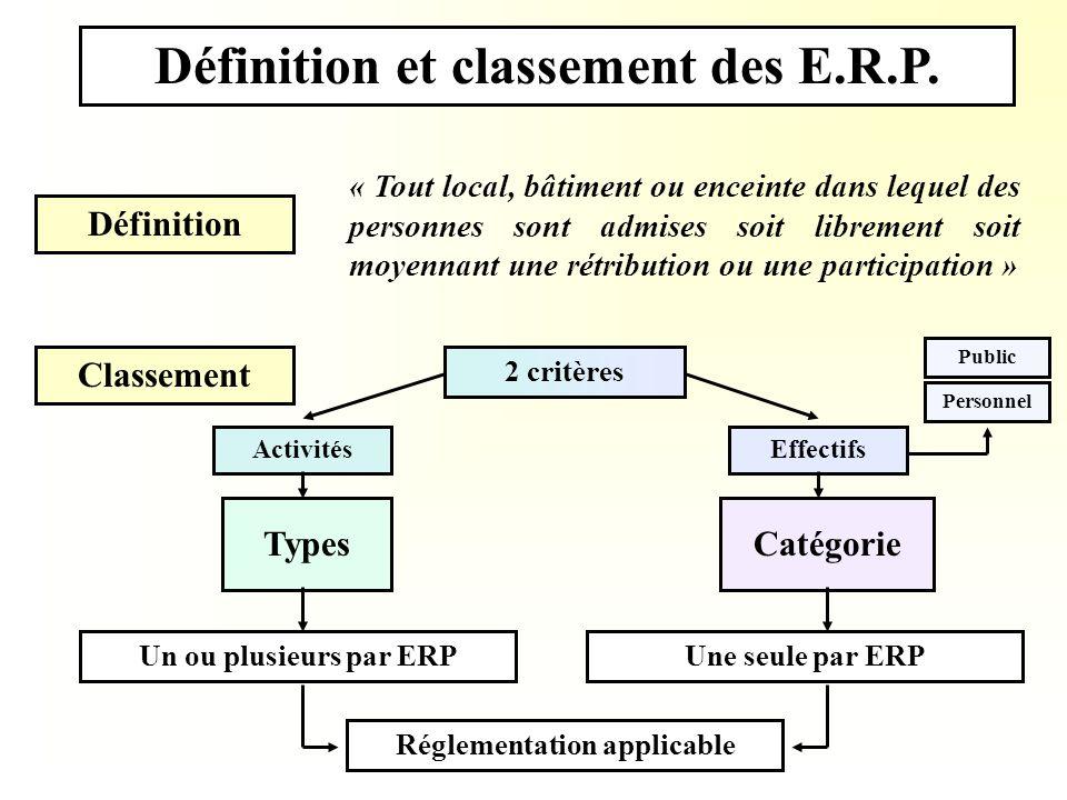 Définition et classement des E.R.P. Définition « Tout local, bâtiment ou enceinte dans lequel des personnes sont admises soit librement soit moyennant