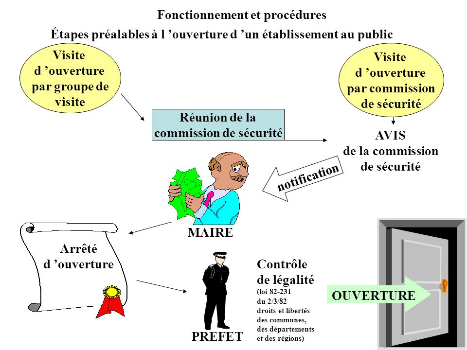 Fonctionnement et procédures Étapes préalables à l ouverture d un établissement au public Visite d ouverture par groupe de visite Visite d ouverture p