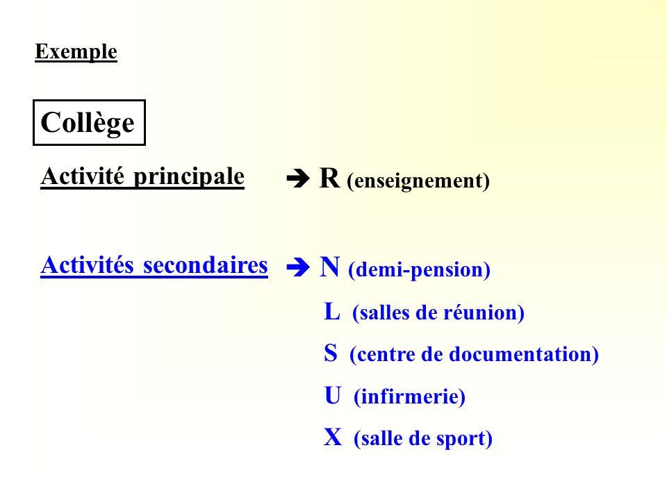 Exemple Collège Activité principale Activités secondaires N (demi-pension) L (salles de réunion) S (centre de documentation) U (infirmerie) X (salle d