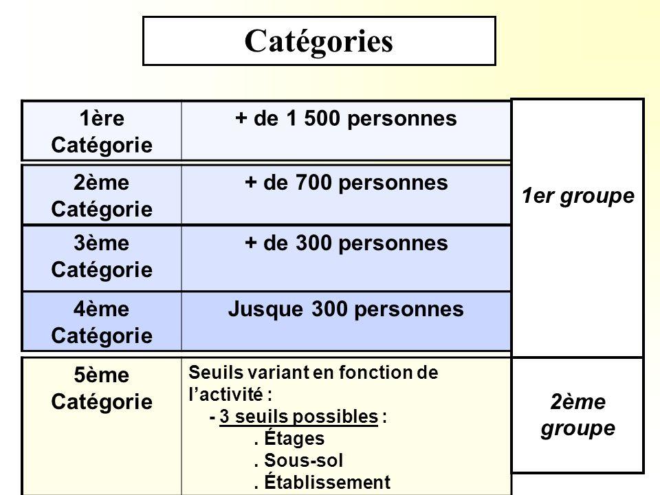 Catégories 1ère Catégorie + de 1 500 personnes 2ème Catégorie + de 700 personnes 3ème Catégorie + de 300 personnes 4ème Catégorie Jusque 300 personnes