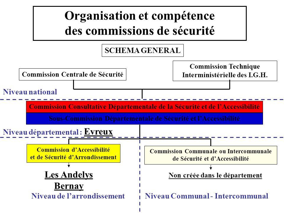 Organisation et compétence des commissions de sécurité SCHEMA GENERAL Commission Centrale de Sécurité Commission Technique Interministérielle des I.G.