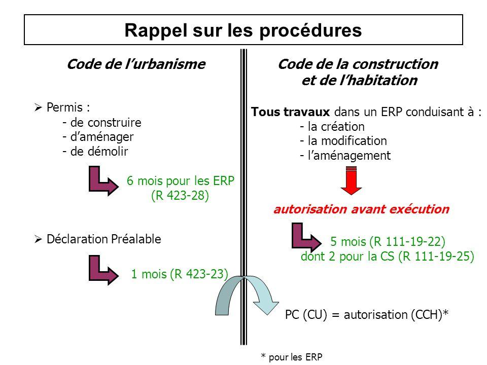 Rappel sur les procédures Code de lurbanismeCode de la construction et de lhabitation Permis : - de construire - daménager - de démolir Déclaration Pr