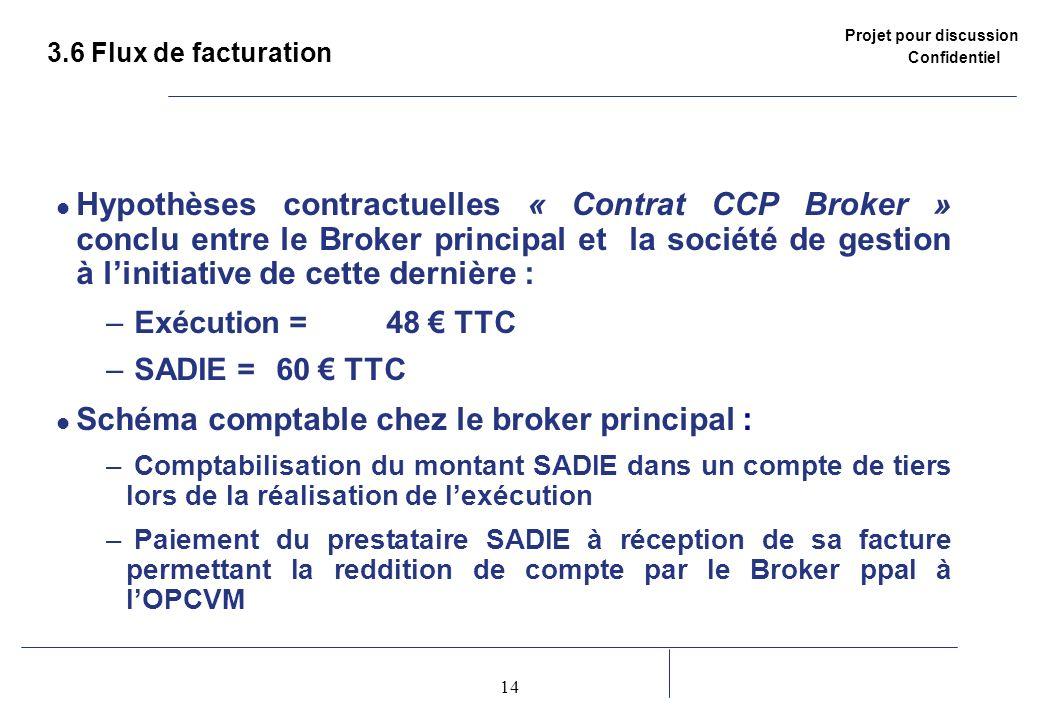 Projet pour discussion Confidentiel 14 2 3.6 Flux de facturation Hypothèses contractuelles « Contrat CCP Broker » conclu entre le Broker principal et