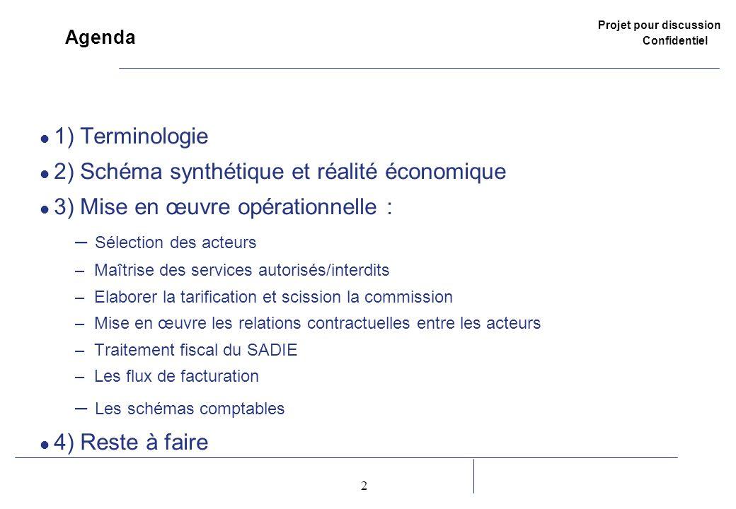 Projet pour discussion Confidentiel 2 2 Agenda 1) Terminologie 2) Schéma synthétique et réalité économique 3) Mise en œuvre opérationnelle : – Sélecti