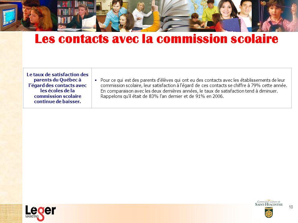 10 Les contacts avec la commission scolaire Le taux de satisfaction des parents du Québec à légard des contacts avec les écoles de la commission scolaire continue de baisser.
