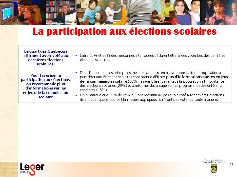 11 La participation aux élections scolaires Le quart des Québécois affirment avoir voté aux dernières élections scolaires.