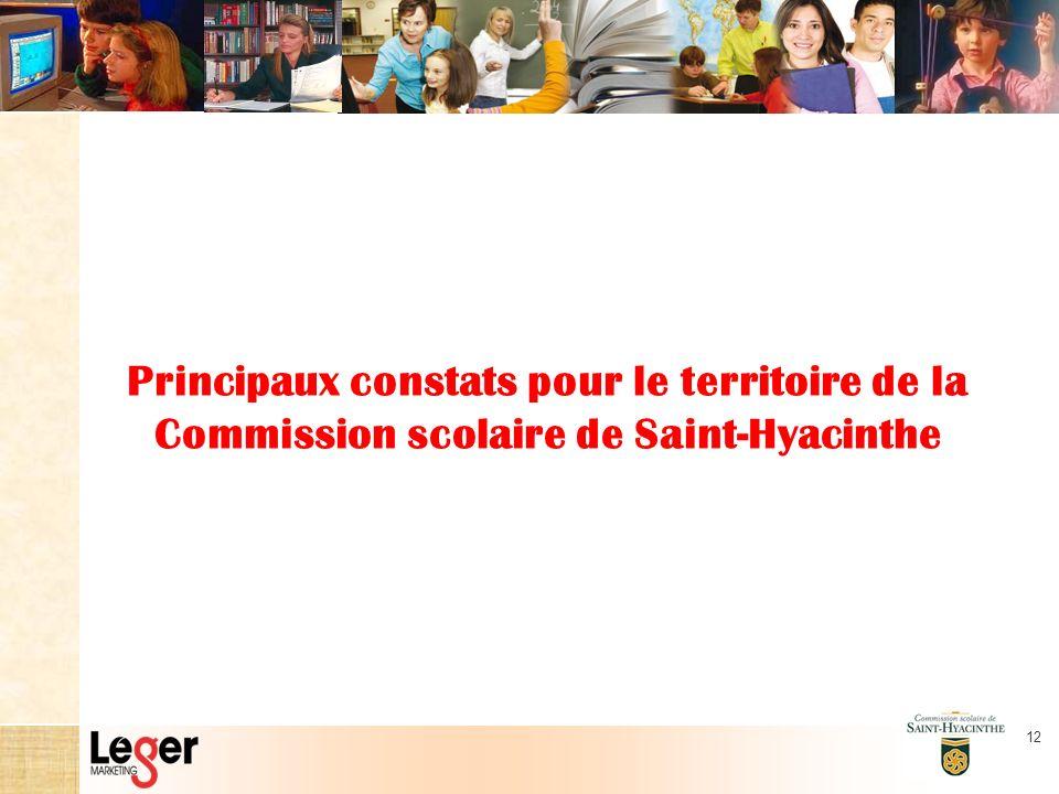 12 Principaux constats pour le territoire de la Commission scolaire de Saint-Hyacinthe