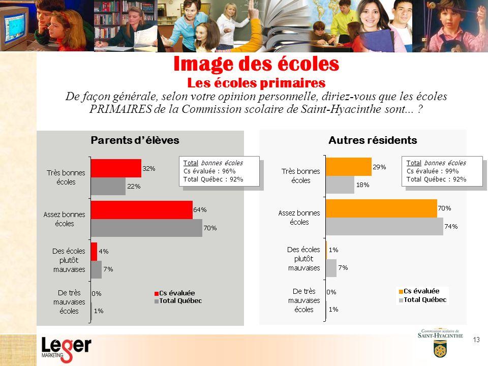 13 De façon générale, selon votre opinion personnelle, diriez-vous que les écoles PRIMAIRES de la Commission scolaire de Saint-Hyacinthe sont...